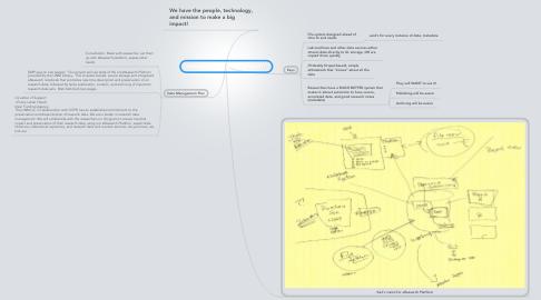 Mind Map: 10 minutes: UL eResearch Platform