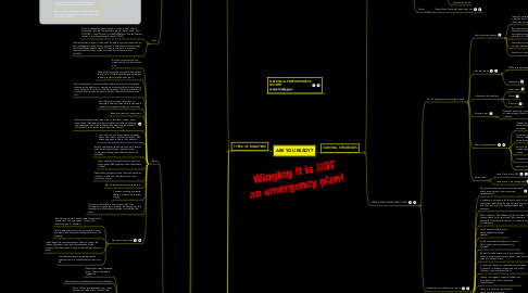 Mind Map: ARE YOU READY?