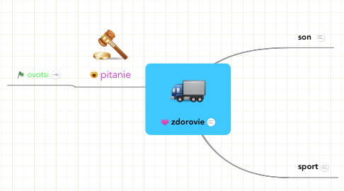 Mind Map: zdorovie