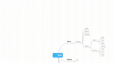 Mind Map: tierra