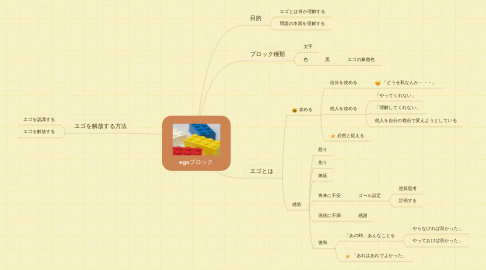 Mind Map: egoブロック