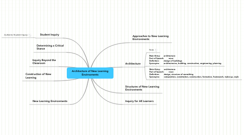 Mind Map: Architecture of New Learning