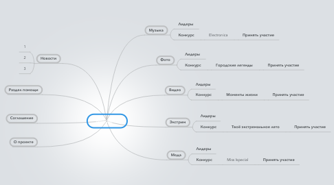 Mind Map: ispecial.ru