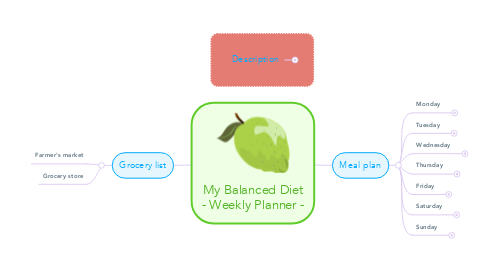 Mind Map: My Balanced Diet - Weekly Planner -
