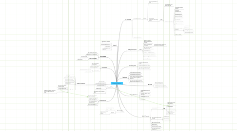 Mind Map: History of Computers