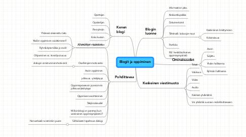 Mind Map: Blogit ja oppiminen