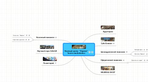 """Mind Map: Научный центр  """"Эврика"""" Soome teaduskeskus"""