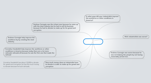 Mind Map: Industrialists