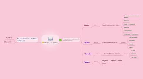 Mind Map: Modelo Conductista