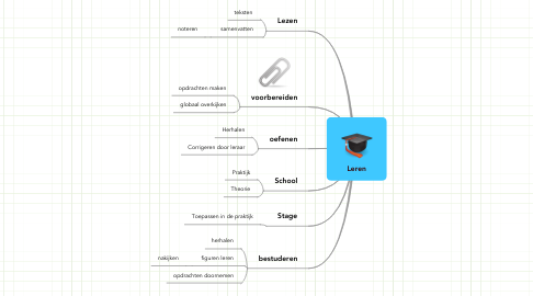Mind Map: Leren