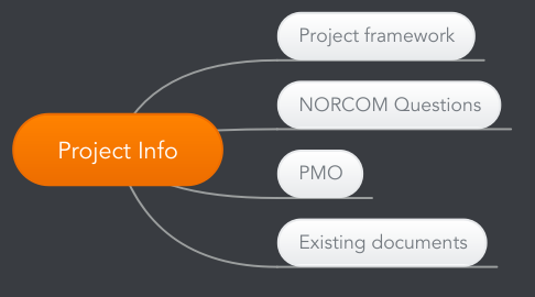 Mind Map: Project Info