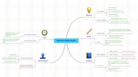 Mind Map: Becoming a Master Student