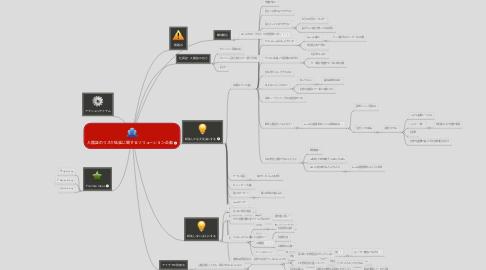 Mind Map: 入館証のリスク低減に関するソリューション企画