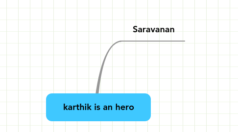Mind Map: karthik is an hero