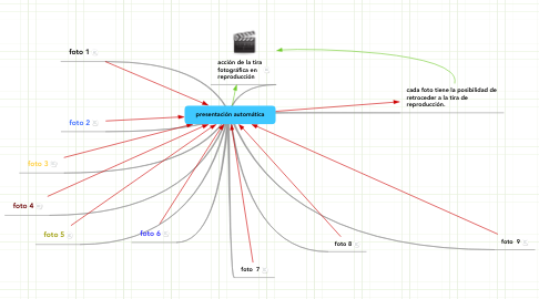 Mind Map: presentación automática