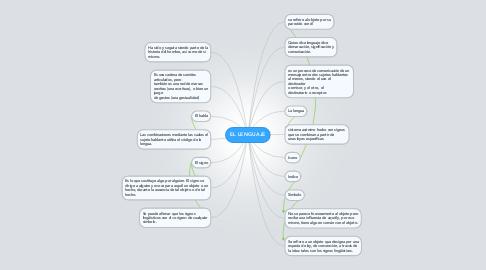 Mind Map: EL LENGUAJE