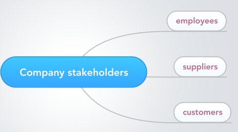 Mind Map: Company stakeholders