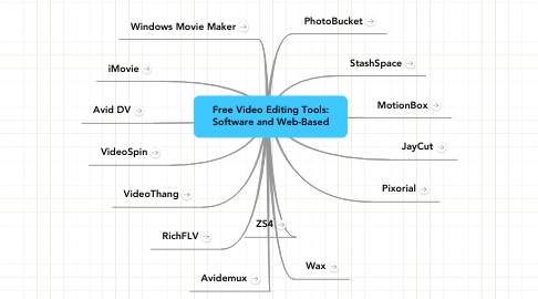 Mind Map: Free Video Editing Tools: Software and Web-Based