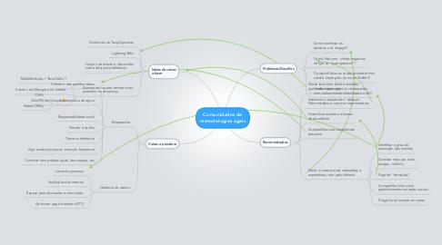 Mind Map: Comunidades de metodologias ágeis
