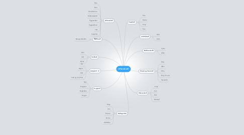 Mind Map: Líffærakerfi