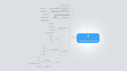 Mind Map: culinary school/ars prilaku