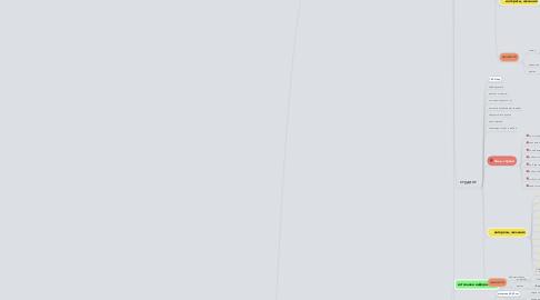 Mind Map: КОПИЛКА ФРИЛАНСЕРА        F R  I  L  K  A
