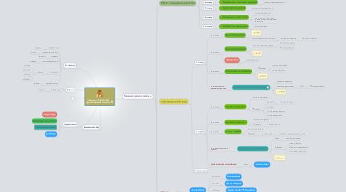 Mind Map: Тренинг 7 СЕКРЕТОВ ДОСТИЖЕНИЯ УСПЕХА