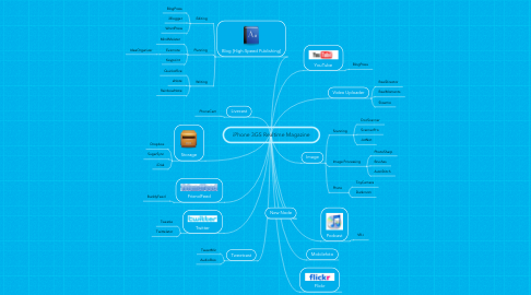 Mind Map: iPhone 3GS Realtime Magazine