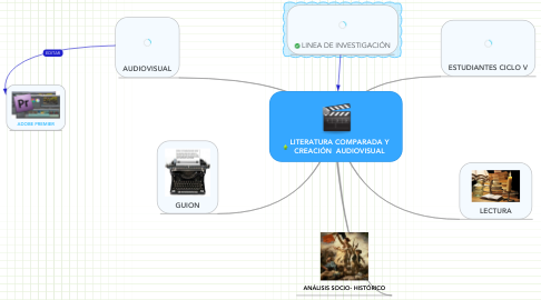 Mind Map: LITERATURA COMPARADA Y CREACIÓN  AUDIOVISUAL
