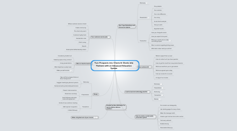 Mind Map: Turn Prospects into Clients & Clients into Partners with an Advanced Education System