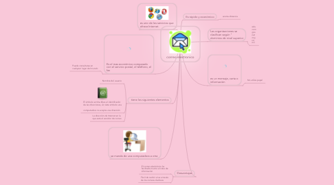 Mind Map: correo electronico