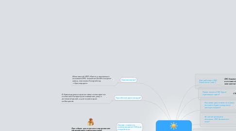 Mind Map: Постройка солнечной электростанции в Краснодарском крае