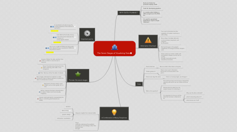 Mind Map: The Seven Stages of Visualizing Data