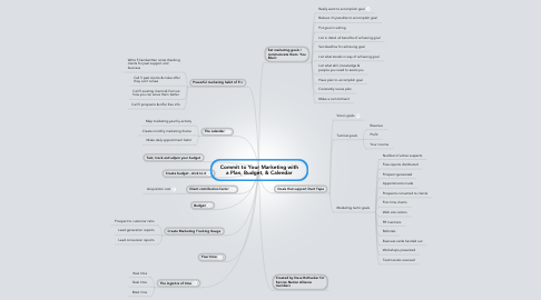Mind Map: Commit to Your Marketing with a Plan, Budget, & Calendar