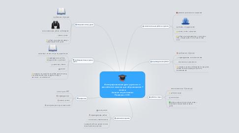 Mind Map: Интегрированный урок русского и английского языков для обучающихся 7 класса  Анализ подготовила: Полякова Л.Ю.