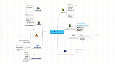 Mind Map: Karolina Ostrowska