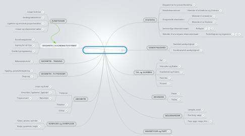 Mind Map: Matematisk Formelsamling