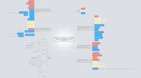 Mind Map: Learning Environments mapped to 'Archetypal Attributes for Knowledge Environments' (Scott-Webber, 2004)