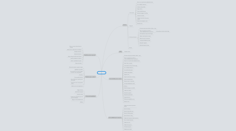 Mind Map: Spot Order