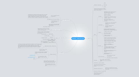 Mind Map: ESTATUTO - NOVE DE JULHO