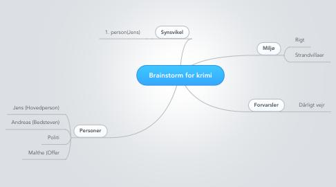Mind Map: Brainstorm for krimi