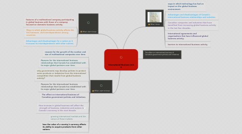 Mind Map: International Business Unit 2