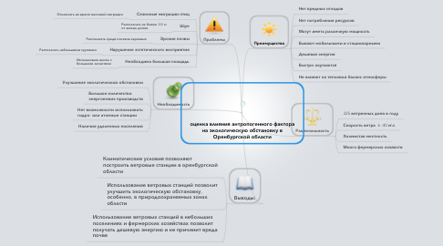 Mind Map: оценка влияния антропогенного фактора на экологическую обстановку в Оренбургской области