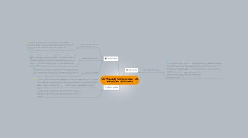 Mind Map: Os Meios de Comunicação - As extensões do Homem