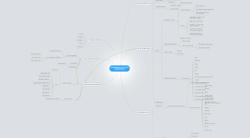 Mind Map: PERKEMBANGAN TEORI MANAJEMEN