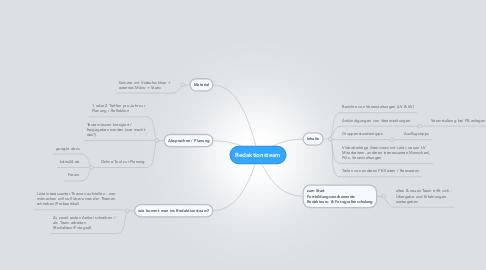 Mind Map: Redaktionsteam