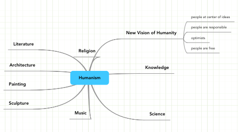 Mind Map: Humanism