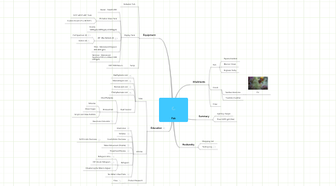 Mind Map: Fish