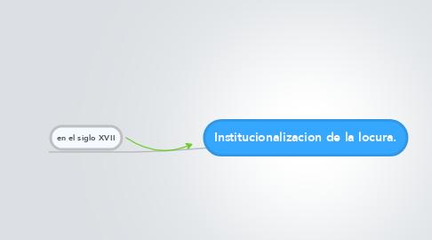 Mind Map: Institucionalizacion de la locura.