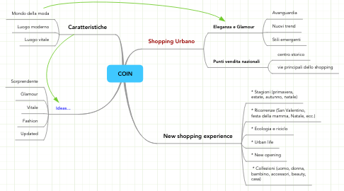 Mind Map: COIN